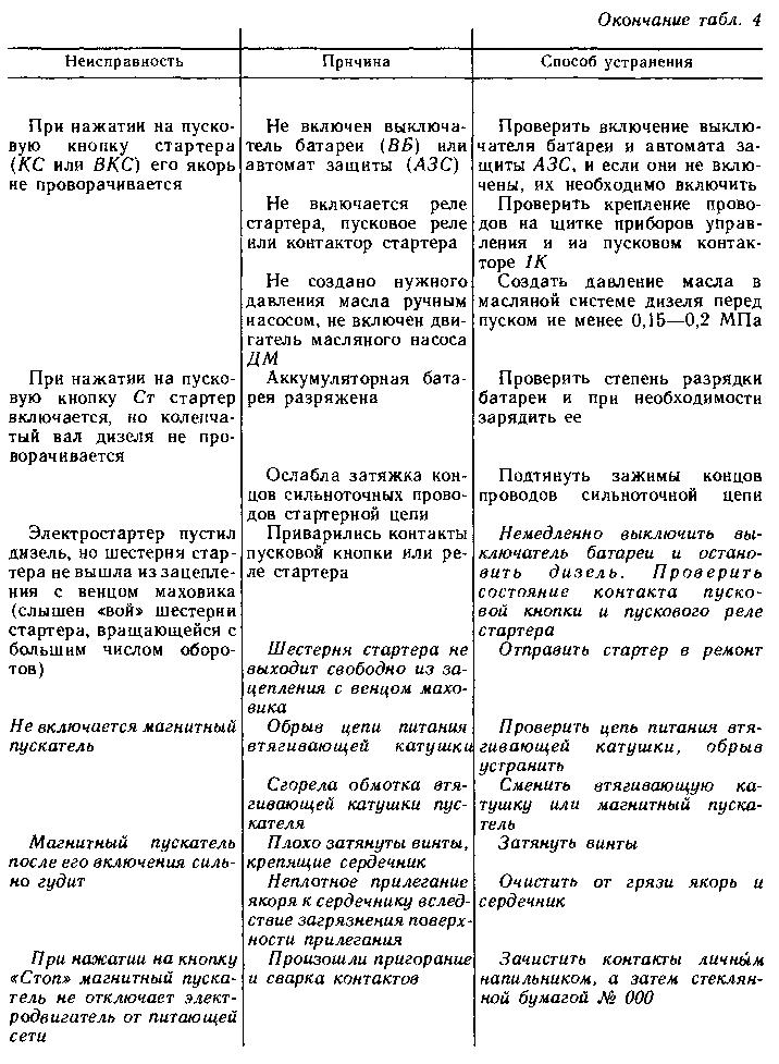 дизель 1д12в-300 техническое описание и инструкция по эксплуатации
