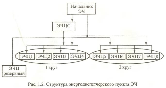 Схема вертикали управления оао ржд Октябрь 18, 2013.