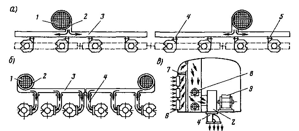 Рис. 100 Схемы вентиляции тяговых двигателей иа электровозах ВЛ8 (а), ВЛ23 (б). ВЛ80К, ВЛ80Т, ВЛ80 (в)...