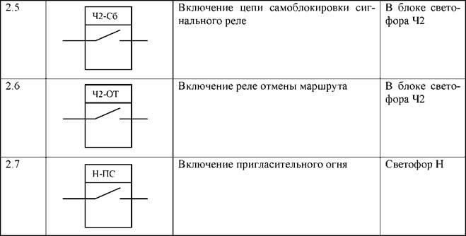 релейных схем