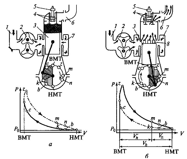 Схема работы двухтактного двигателя с внутренним смесеобразованием и прямоточной клапанно-щелевой схемой газообмена и...
