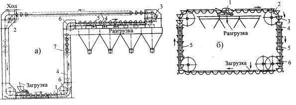 Схема скребково-ковшового (а)