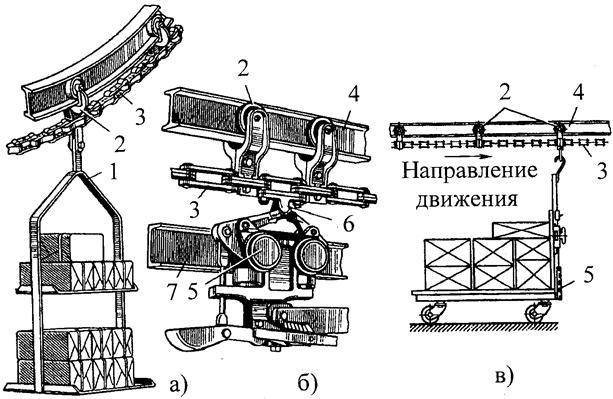 Элементы подвесных конвейеров