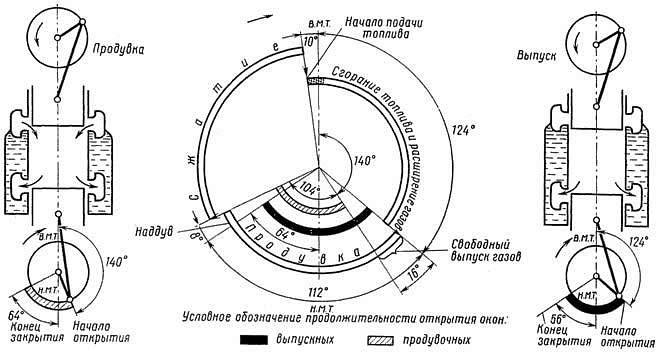 Рис. 23 Круговая диаграмма
